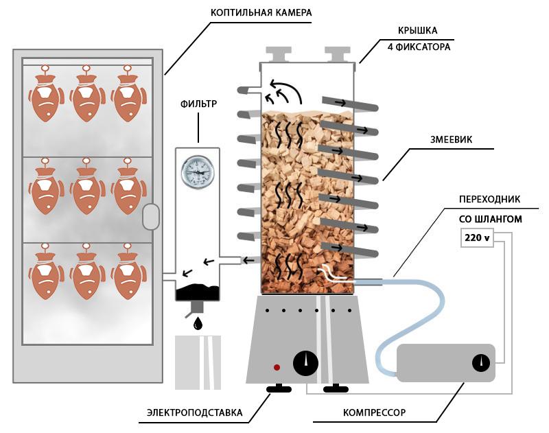 Дымогенератор Дымка